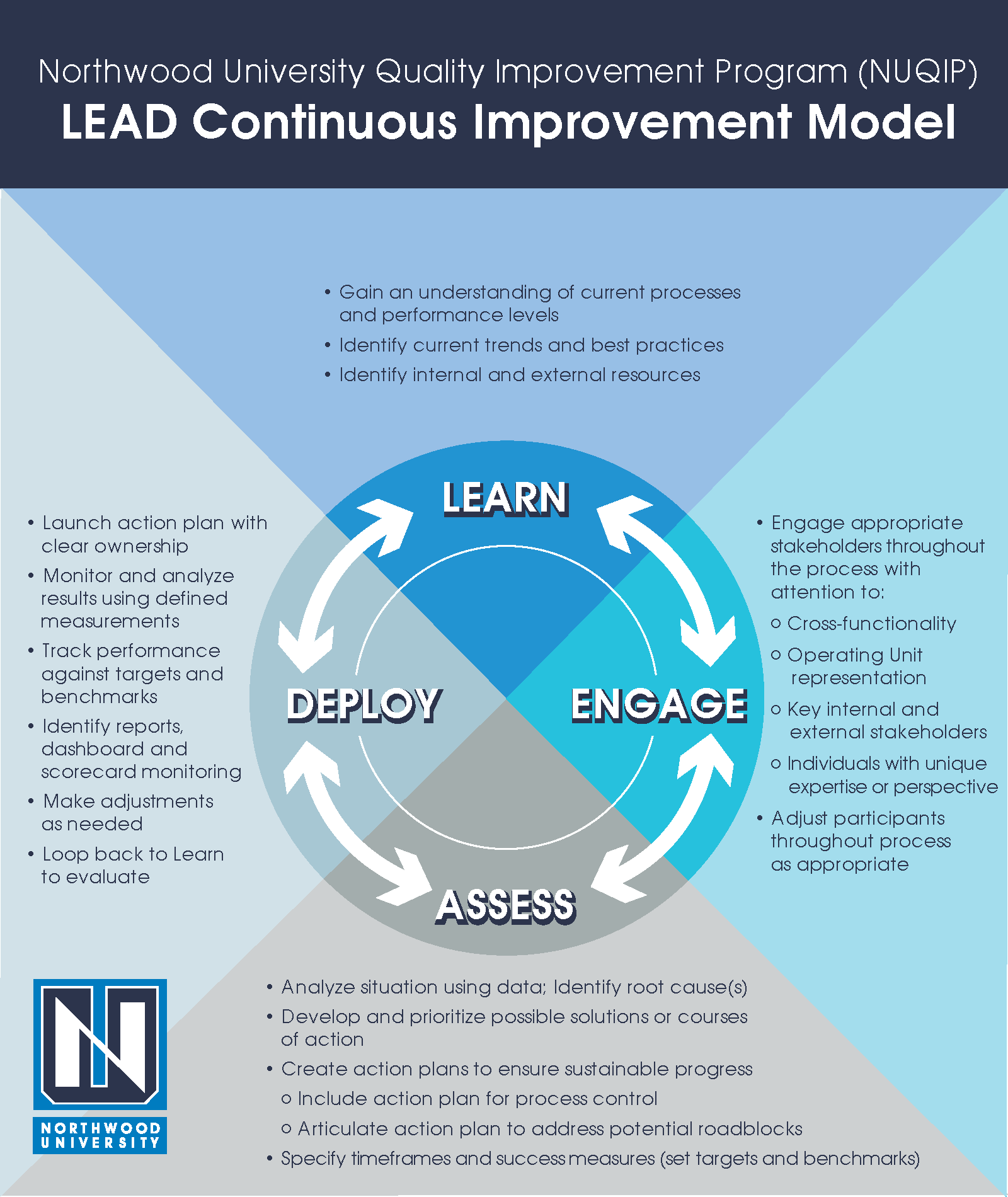 What is New with LEAD? – NUQIP NOW!